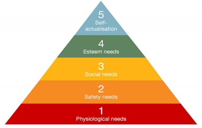 Read more about the article A pirâmide de Maslow e os riscos da mudança de emprego.
