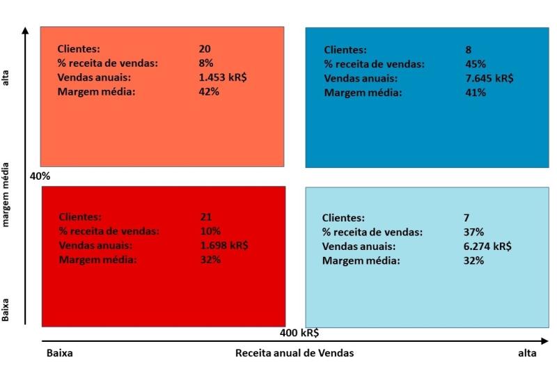 você já traçou seu diagrama de vendas vs margem?