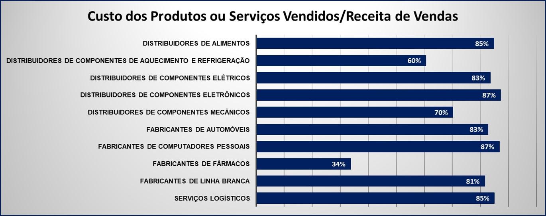 Read more about the article Veja um benchmarking do CMV de alguns players importantes do negócio.
